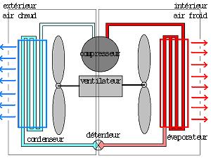 http://lancien.cowblog.fr/images/Sciences2/climatisation-copie-1.png
