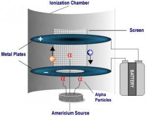 http://lancien.cowblog.fr/images/Sciences2/fonctionnementdetecteurdefumeeionisationschema300x240.jpg
