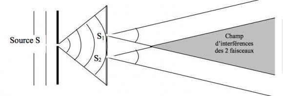 http://lancien.cowblog.fr/images/Sciences2/interferences.jpg