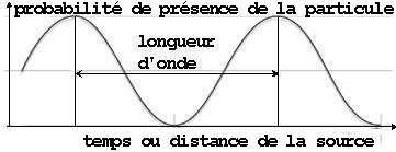 http://lancien.cowblog.fr/images/Sciences2/ondelumineuse.jpg