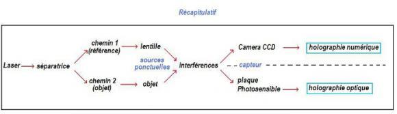 http://lancien.cowblog.fr/images/Sciences2/recapitulatif2.jpg