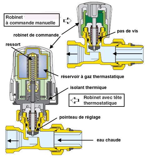 http://lancien.cowblog.fr/images/Sciences2/robinetthermostatique.jpg