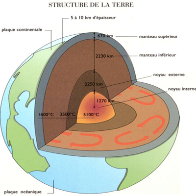 http://lancien.cowblog.fr/images/Sciences2/terrestructure1400x400.jpg